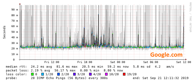 google-latency-2.png